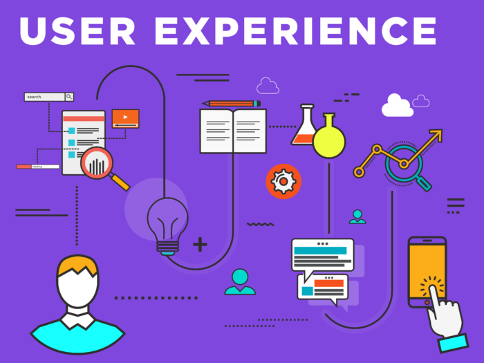 User Experience (UX) For Your Website and How Important It Is